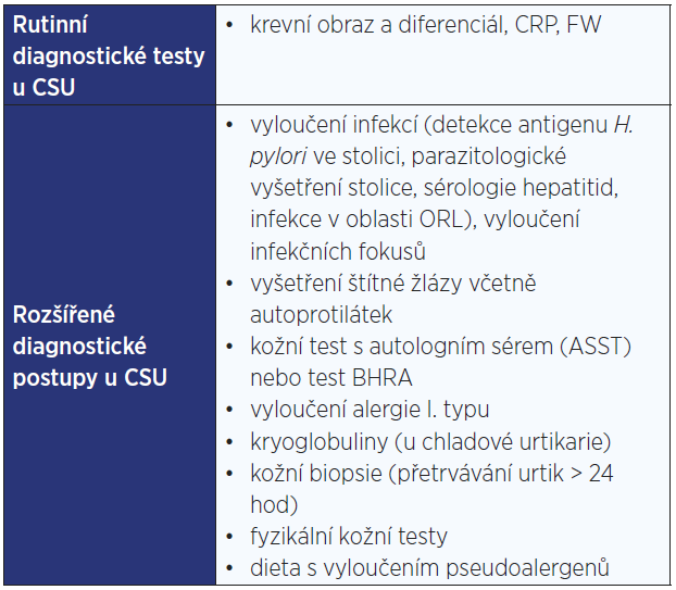 Diagnostika CSU