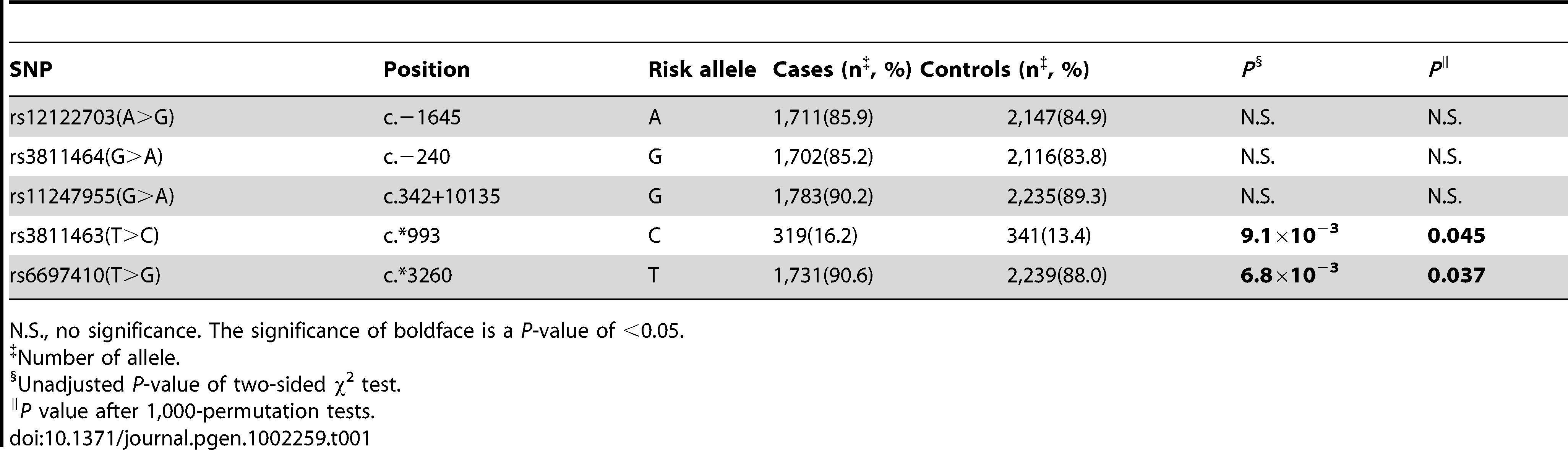 Frequency of LIN28 alleles in breast cancer patients and controls in the test set.