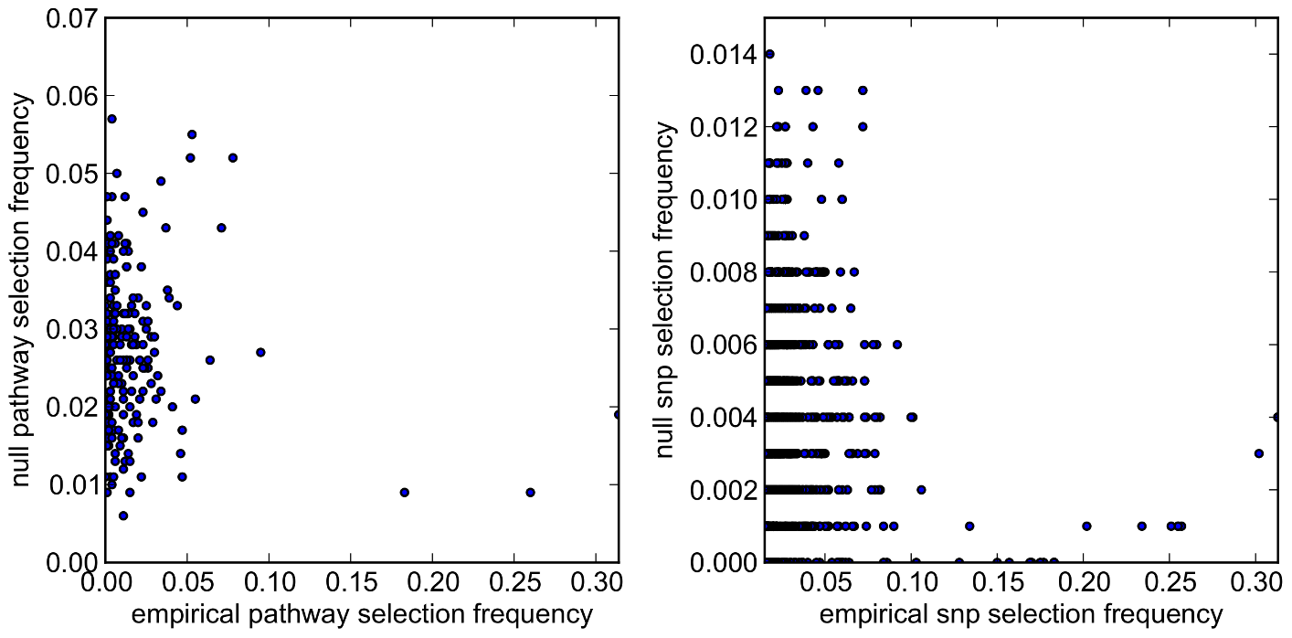 SiMES dataset: Scatter plots comparing empirical and null pathway (<i>left</i>) and SNP (<i>right</i>) selection frequencies presented in <em class=&quot;ref&quot;>Figure 14</em>.