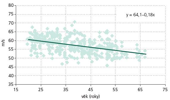 Závislost MNCV n. medianus na věku. Závislost rychlosti vedení motorickými vlákny (MNCV) n. medianus na předloktí na věku. Hodnotami je proložena regresní přímka s charakteristikou y = 64,1–0,18×.