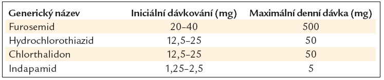 Doporučené denní dávky diuretik při chronickém srdečním selhání.