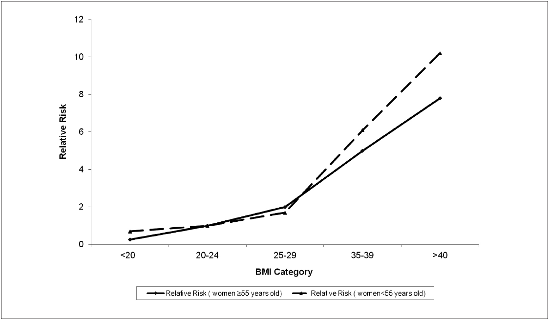 Figure 3. The relationship between BMI and the risk of endometrial cancer in women below and above the age of 55 years old (data from Lindemann et al., 2008 – permission of using the data to create this figure has been granted)
