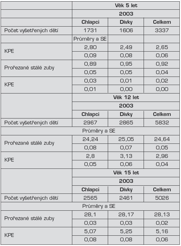 Vzorek dětí ve věku 5, 12 a 15 let sledovaných VÚS a ÚZIS Praha v roce 2003 [1]