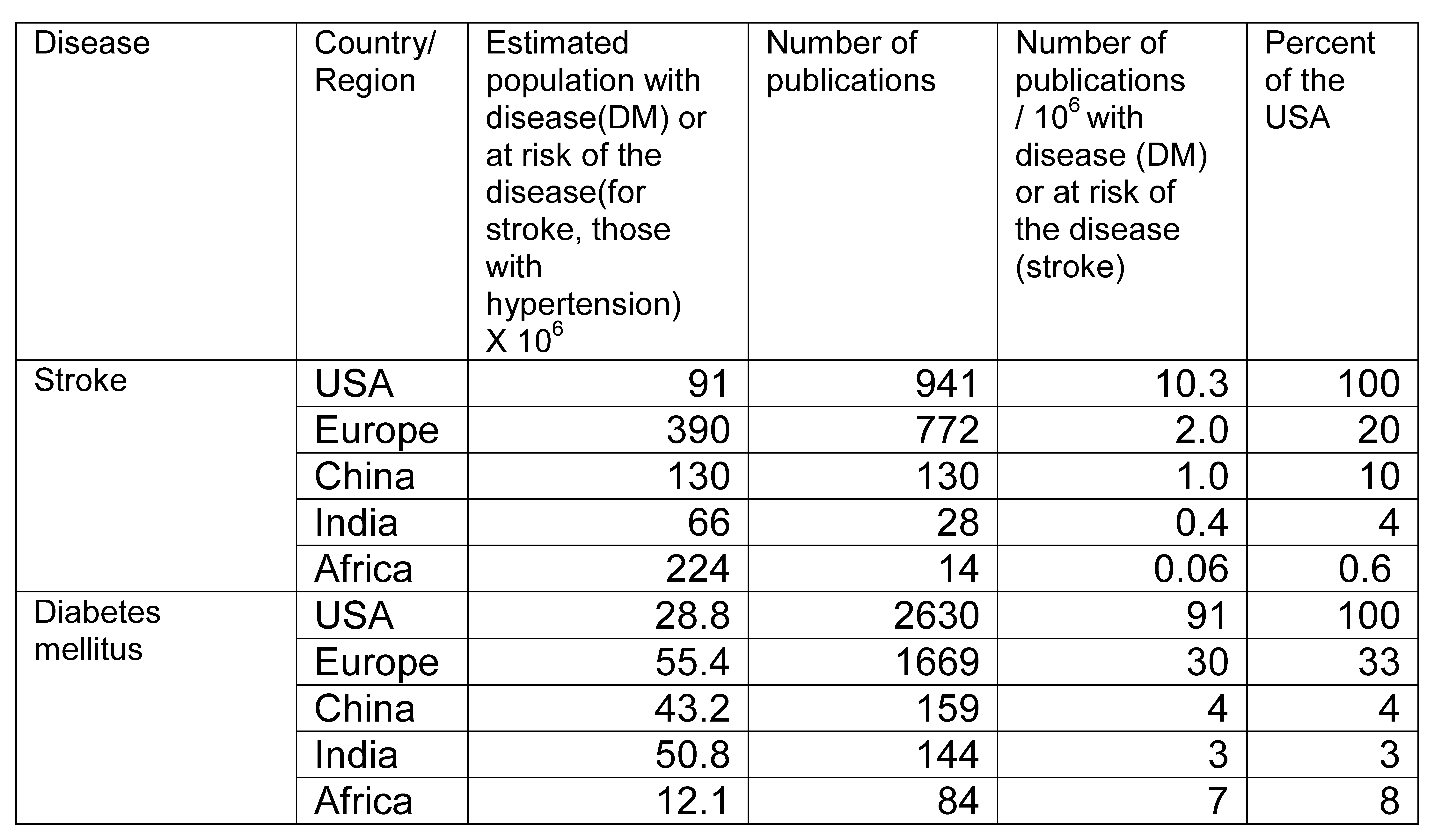 Ratio of numbers of publications from cohort studies by condition (table).