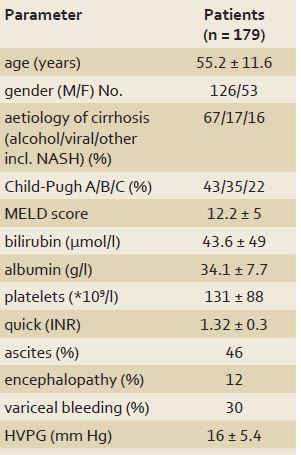 Characteristics of patients with liver cirrhosis in the study.