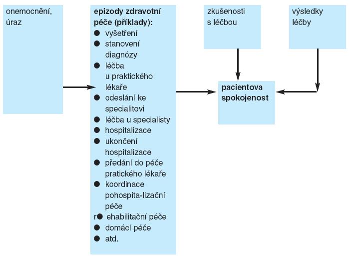 Model pro hodnocení pacientovy spokojenosti sposkytovanou péčí (modifikovaně podle 23, s.731)