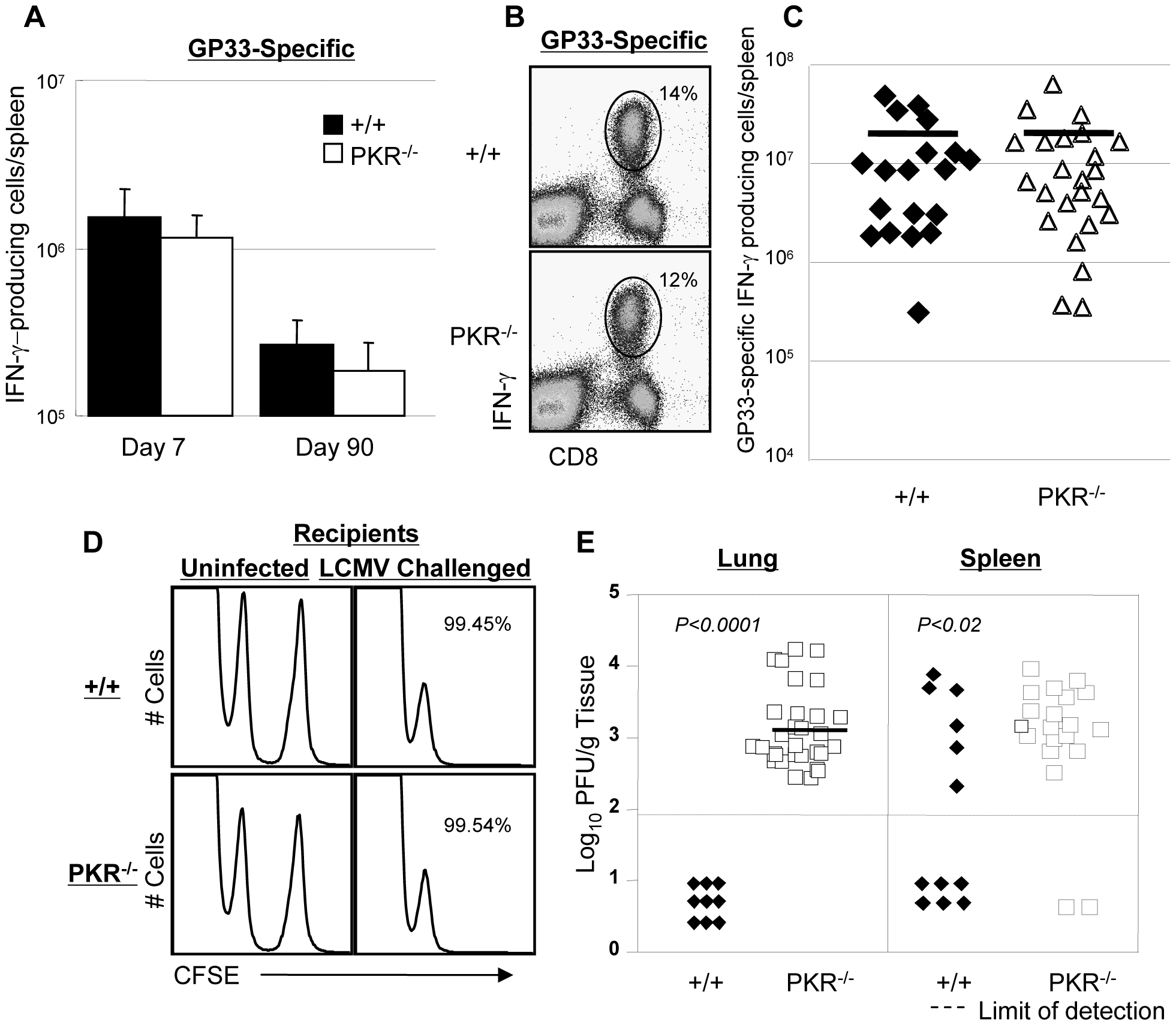 Primary and secondary CD8<sup>+</sup> T cell responses after <i>Listeria monocytogenes</i> immunization.