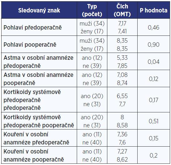 Výsledky u anamnestických údajů pacientů.