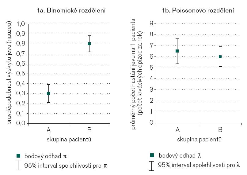 Ukázka grafického srovnání intervalů spolehlivosti pro parametr binomického (1a) a Poissonova rozdělení (1b) – data z příkladů v tab. 2.