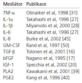 Vybrané publikace věnující se produkci zánětlivých mediátorů tkání vyhřezlé MP. TNF-α (Tumor Ne crosis Factor α), IL-1α (interleukin-1α ), IL-1β (interleukin-1β), IL-6 (interleukin-6), IL-8 (interleukin-8), IL-10 (interleukin-10), GM-CSF (Granulocyte Macrophage Colony Stimulation Factor), TGF-β (Transforming Growth Factor-β), bFGF (Basic Fibroblast Growth Factor), IGF-1 (Insulin-Like Growth Factor), PLA2 (fosfolipáza A2), PGE2 (prostaglandin E2).
