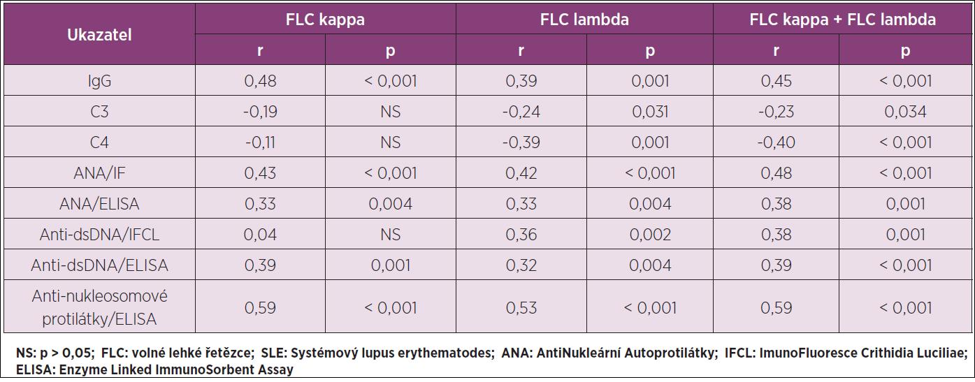 Korelační analýza pro vztah mezi FLC kappa a/nebo FLC lambda a vybranými parametry imunologického profilu SLE v séru u celého souboru SLE (N 83).