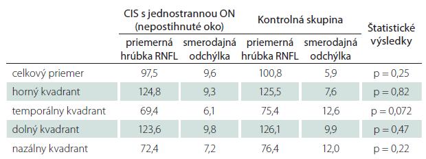 Tab. 2b. Priemerné hrúbky RNFL u pacientov s CIS po ON, nepostihnuté (tj. kontralaterálne) oko pri porovnaní s kontrolami – štatistické spracovanie.