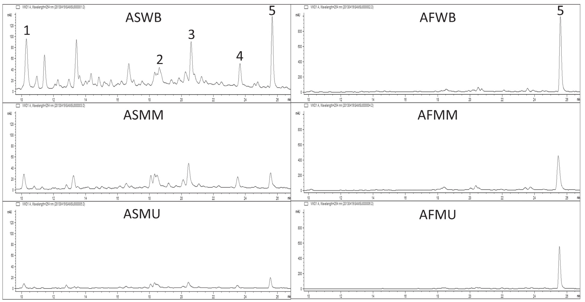 Fig. 1. Compound determined by HPLC-DAD (software ChemStation for LC 3D Systems, Agilent Technologies) and HPLC-MS (LC/MSD Trap Software 5.3, Bruker Daltonik 6 mbH) in different extracts. Scale of Y axis for stem extracts is 0–140 mAU and for flower plus leave extracts 0–1000 mAU  AFMM – methanolic flowers plus leaves extract obtained by microwave extraction, AFMU – methanolic flowers plus leaves extract obtained by ultrasonic extraction, AFWB – aqueous flowers plus extract obtained by boiling, AFWM – aqueous flower and leaves extract obtained by microwave extraction, ASMM – methanolic stems extract obtained by microwave extraction, ASMU – methanolic stems extract obtained by ultrasonic extraction, ASWB – aqueous stems extract obtained by boiling