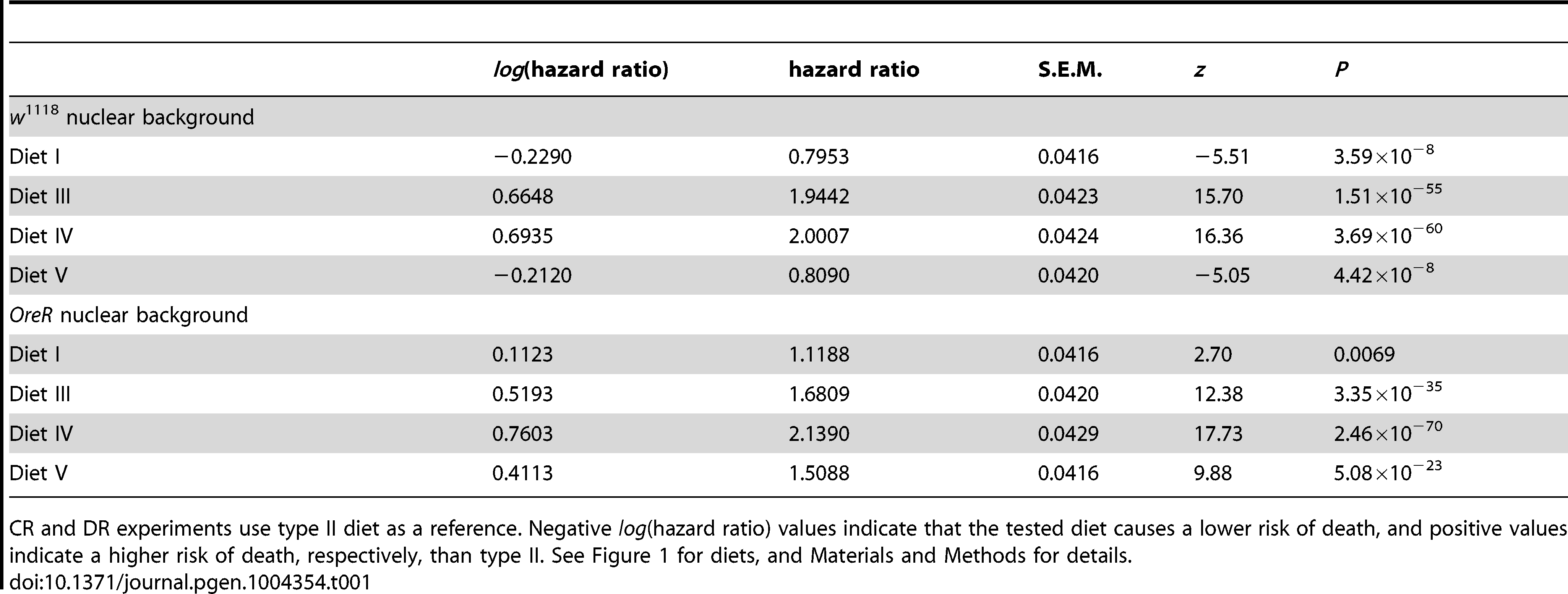 Summary of hazard ratios on different diets in <i>w</i><sup>1118</sup> and <i>OreR</i> nuclear genetic backgrounds.