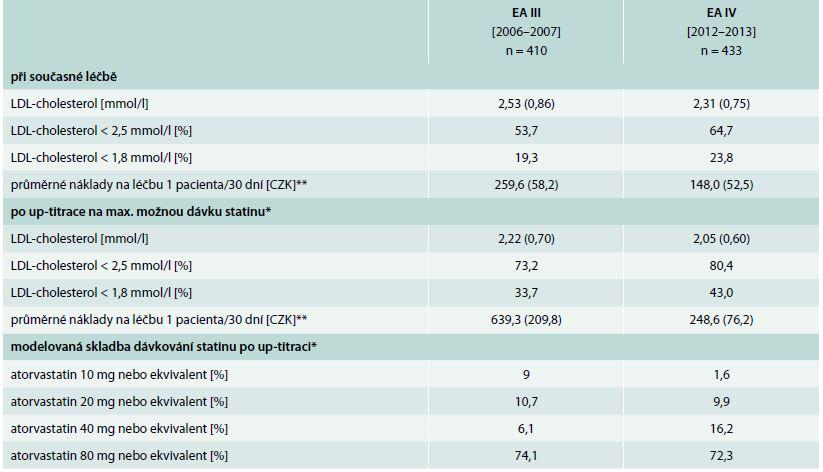 Očekávatelné zlepšení adherence k cílovým hodnotám LDL-cholesterolu po maximální možné up-titraci, její náklady v době studie a předpokládaná nutná skladba dávek (pouze u pacientů aktuálně užívajících statin, n = 843)