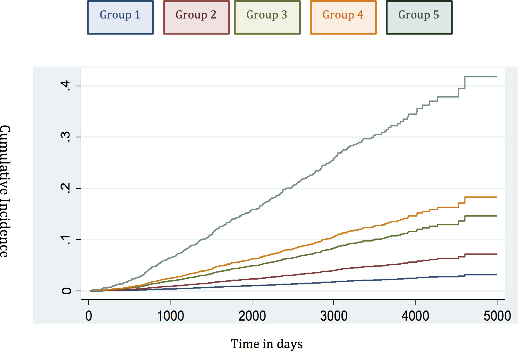 Cumulative incidence curves applied in the testing set to assess the competing mortality risks in the new model.