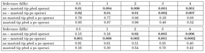 a. Statistická významnost změn vzdušného vedení před a po operaci podle resekce mastoidního hrotu. b. Statistická významnost změn kostního vedení před a po operaci podle resekce mastoidního hrotu.