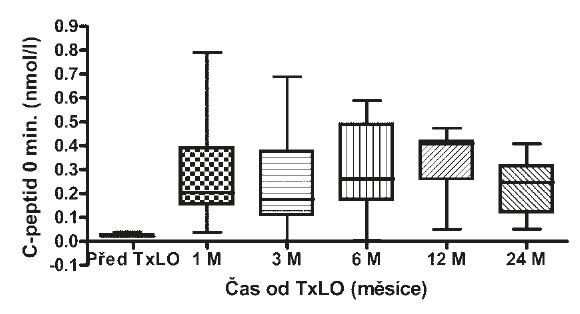 Hodnoty C-peptidu nalačno před a po TxLO