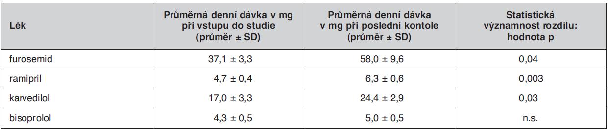"""Průměrné denní dávky léků, jejich účinek v léčbě srdečního selhání je doložen výsledky klinických studií (""""evidence based"""" léky) při vstupu do studie OPTIMA a při poslední kontrole"""