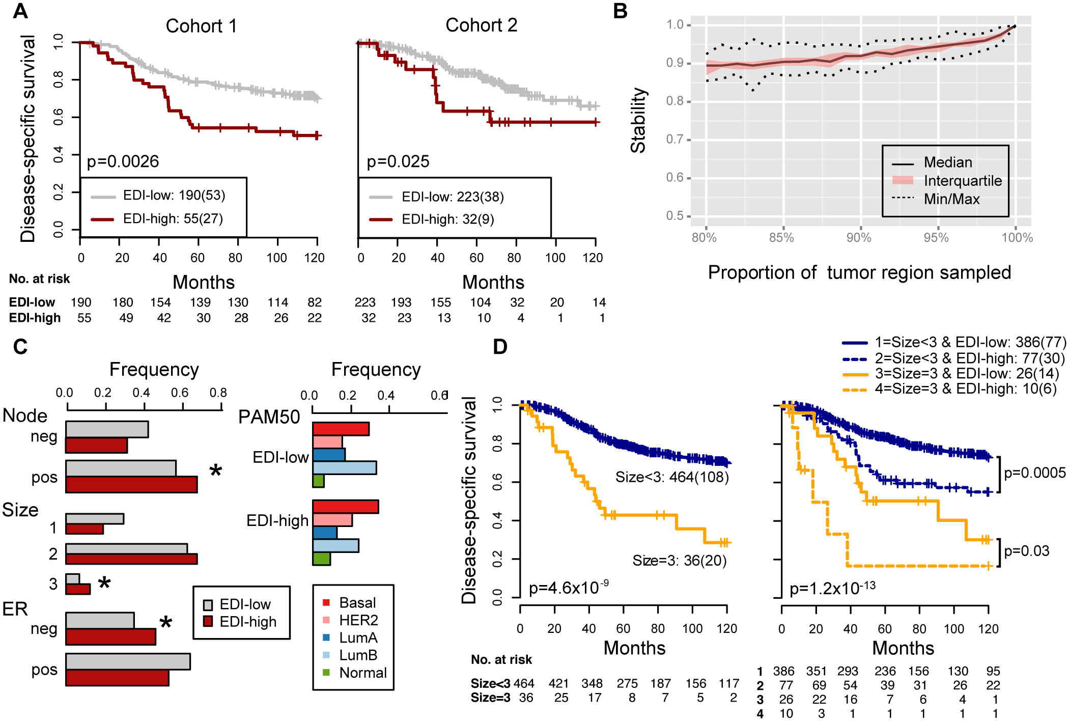 Reproducibility, stability, and independence of the EDI-high group in 507 grade 3 breast tumors.
