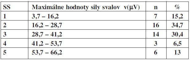 Hodnoty maximálnej sily svalov v(μV) PD v percentuálnom zastúpení u inkontinentných pacientok.