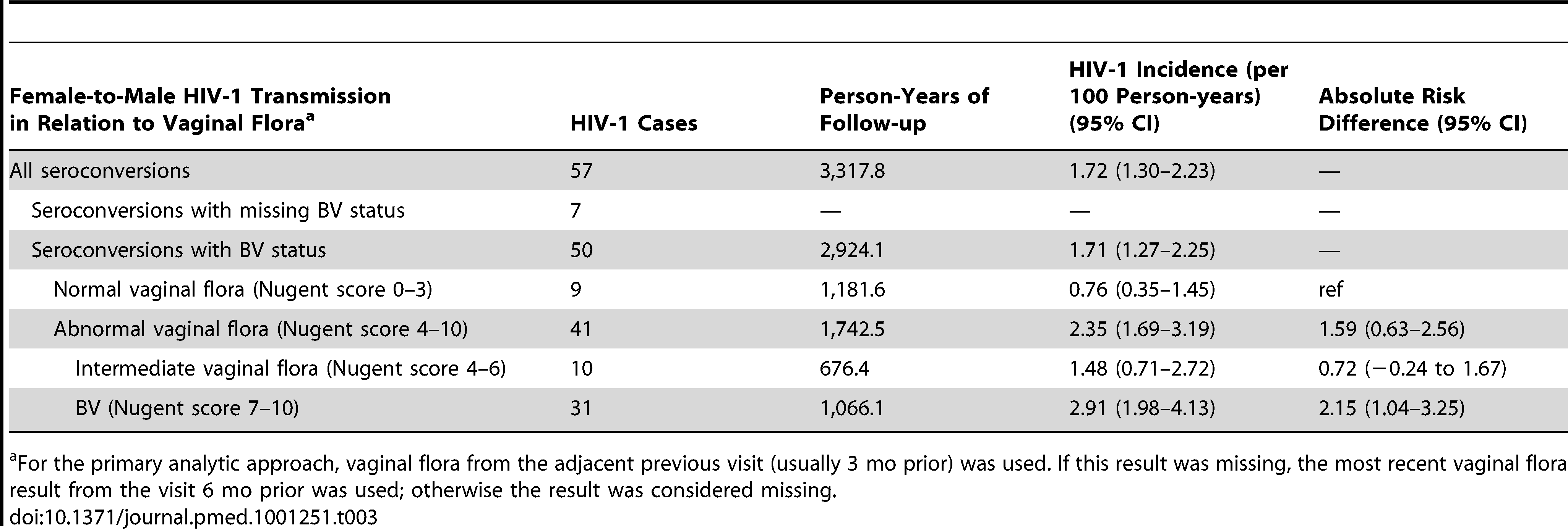Incidence of HIV-1 transmission to men, by the vaginal flora category of their female HIV-1–infected partner.