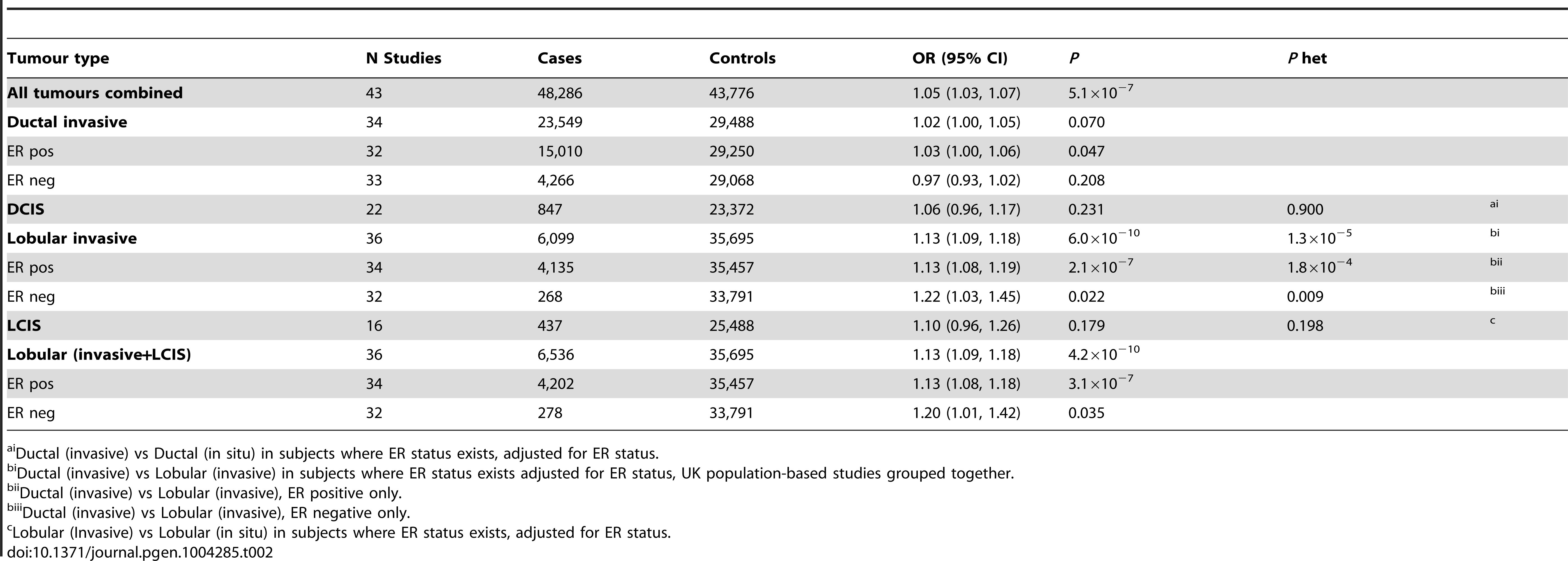 Association with risk of breast cancer for rs11977670 stratified by breast cancer tumour subtypes (Pooled analysis, BCAC, GLACIER, UK PHASE II).
