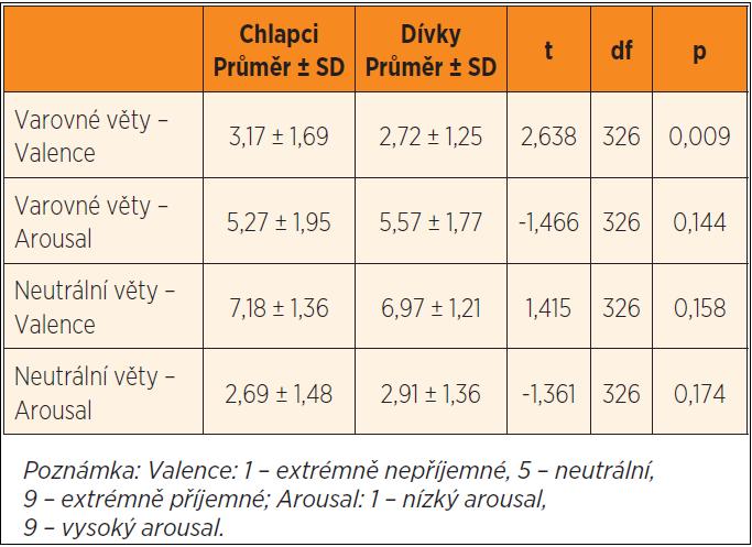 Rozdíly v hodnocení varovných nápisů na cigaretách mezi chlapci (n = 182) a dívkami (n = 146).