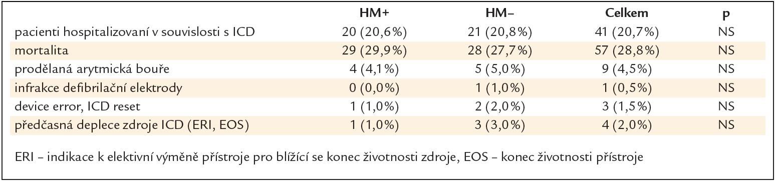 Počty hospitalizovaných pacientů v souvislosti s implantovaným ICD, mortalita a závažné události během sledovaného období.