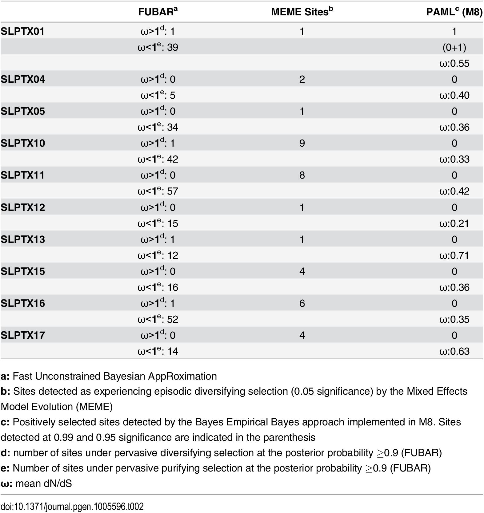 Molecular evolution of scoloptoxins.