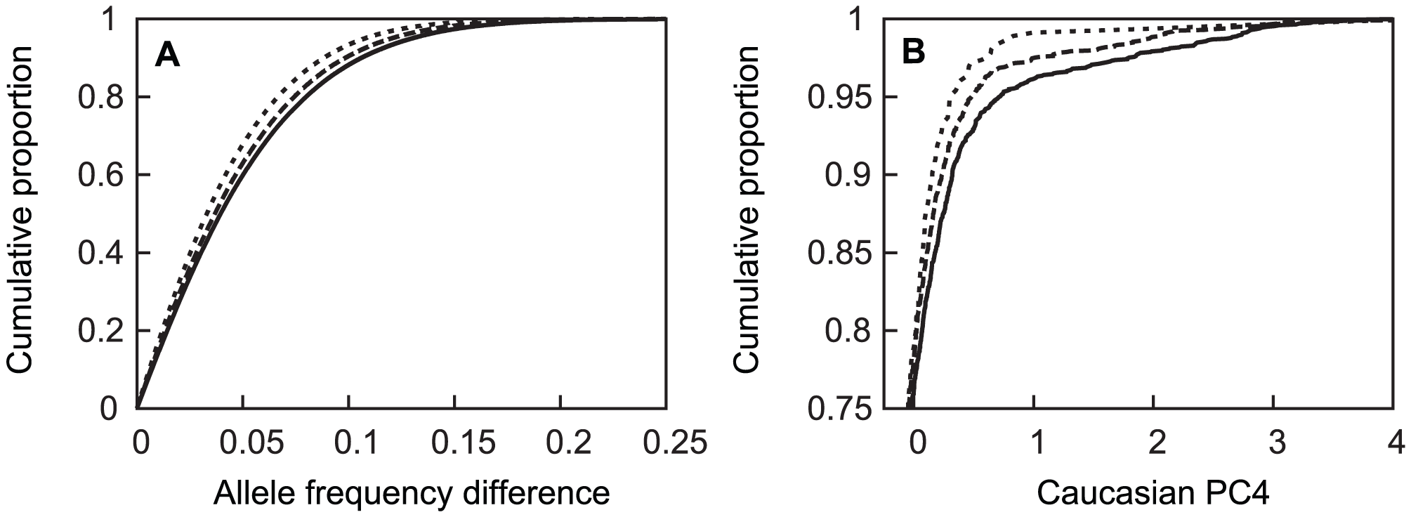 Cumulative distribution of absolute value of allele frequency differences between subpopulations and <i>APOE</i> genotypes.
