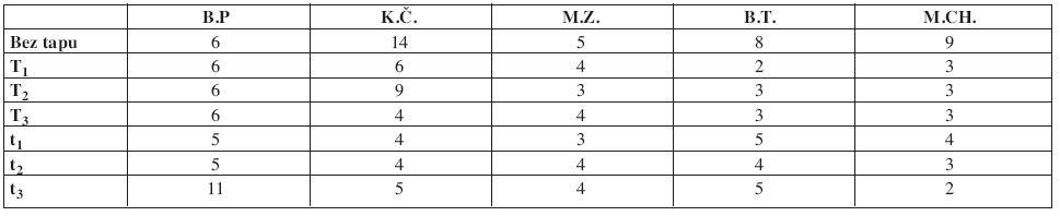 Hodnocení okamžiku poklesu hodnoty mediánu frekvence EMG signálu o 10 % (při různých způsobech tapingu a při stavu bez aplikovaného tapu u jednotlivých subjektů) vzhledem k počáteční hodnotě mediánu frekvence za daného stavu; v tabulce jsou uvedeny čísla period, ve kterých došlo ke zmiňovanému poklesu (1 perioda = 10 s).