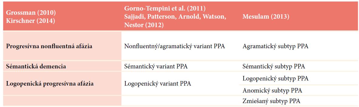 Porovnanie klasifikácie subtypov/variantov primárnej progresívnej afázie