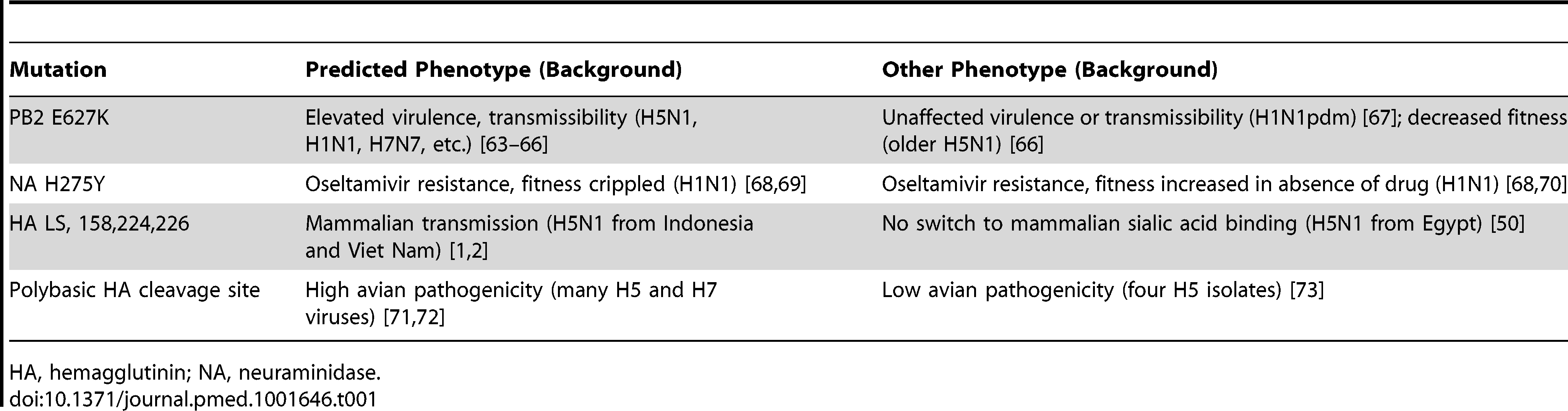 Evidence of strong epistasis: examples of mutations in influenza A viruses and their varying phenotypes that are dependent on genetic background.