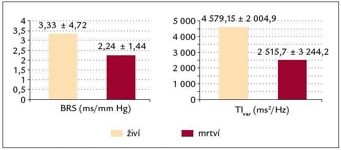 Charakteristika živých a mrtvých pacientů (BRS, TI<sub>var</sub>) ve 3letém follow‑up: živý (značené žlutě) a mrtví (značené červeně).