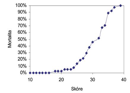 Grafické znázornění vztahu mezi hodnotou MPI a letalitou  Graph 3. Relationship between MPI and mortality