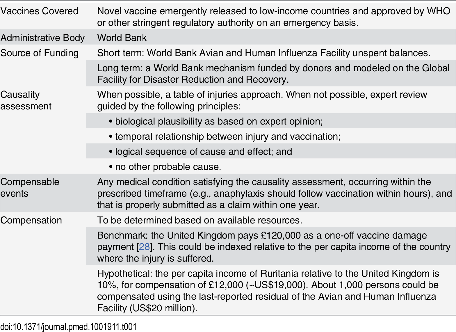Components of a proposed international no-fault compensation program for vaccine injuries in developing countries.