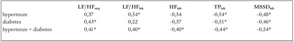 Regresní analýza mezi ukazateli variability srdeční frekvence, přítomností hypertenze a diabetu.