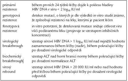 Definice termínů týkajících se rezistence na nukleosidová či nukleotidová analoga používaná k léčbě chronické  infekce HBV.