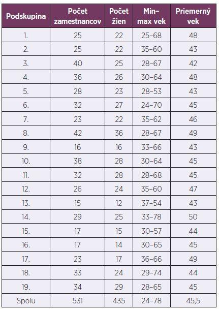 Súbor zamestnancov (n = 531) po rozdelení na podskupiny