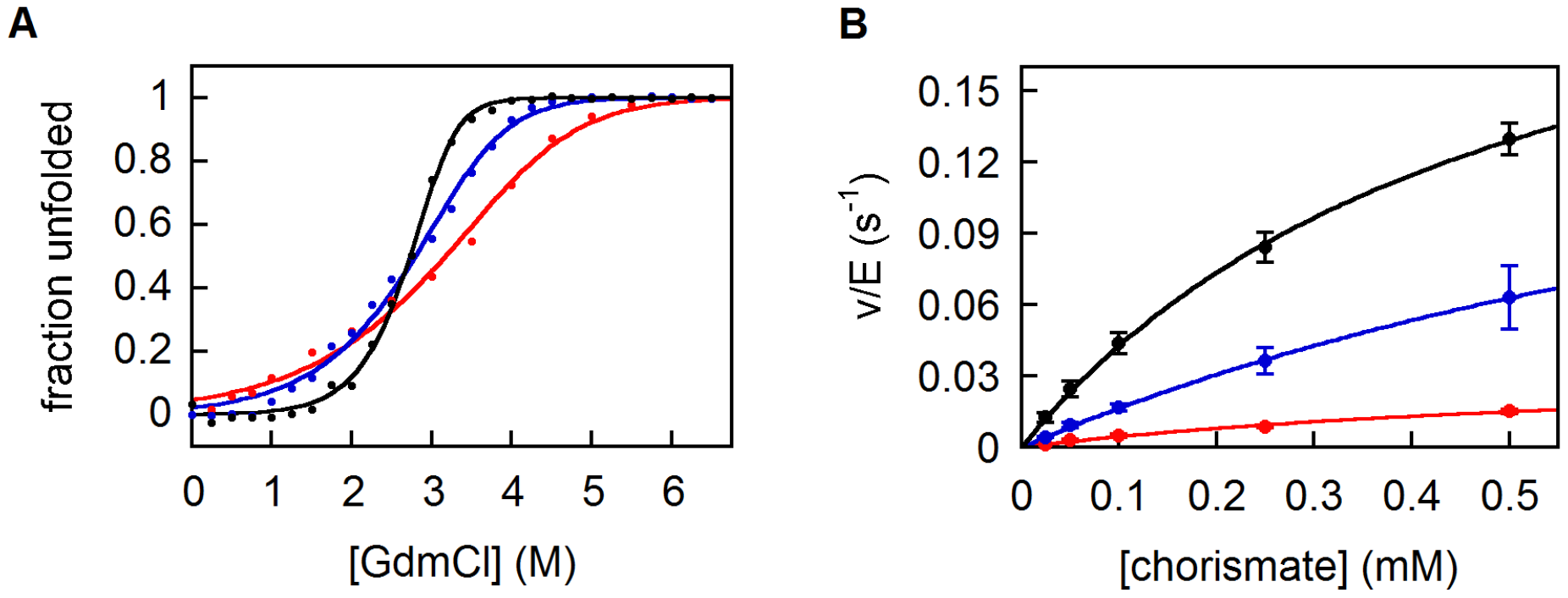 Biophysical characterization of CM variants.