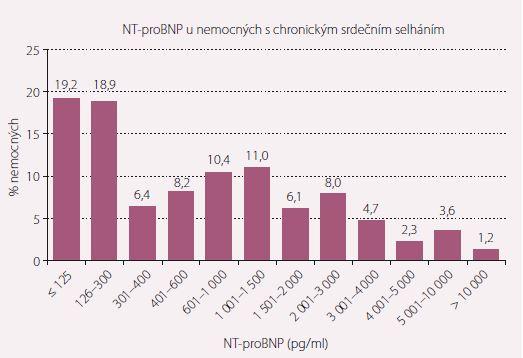 Rozložení hodnot NT-proBNP ve studii FAR NHL.