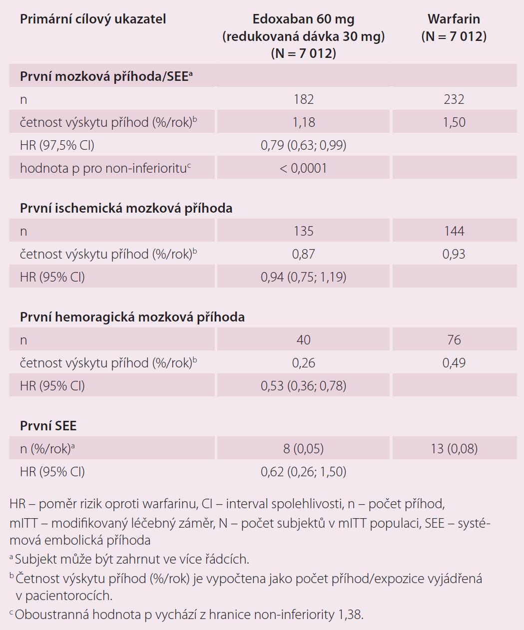 Případy mozkové příhody a systémové embolie ve studii ENGAGE AF-TIMI 48 <em>(mITT, on-treatment)</em>.