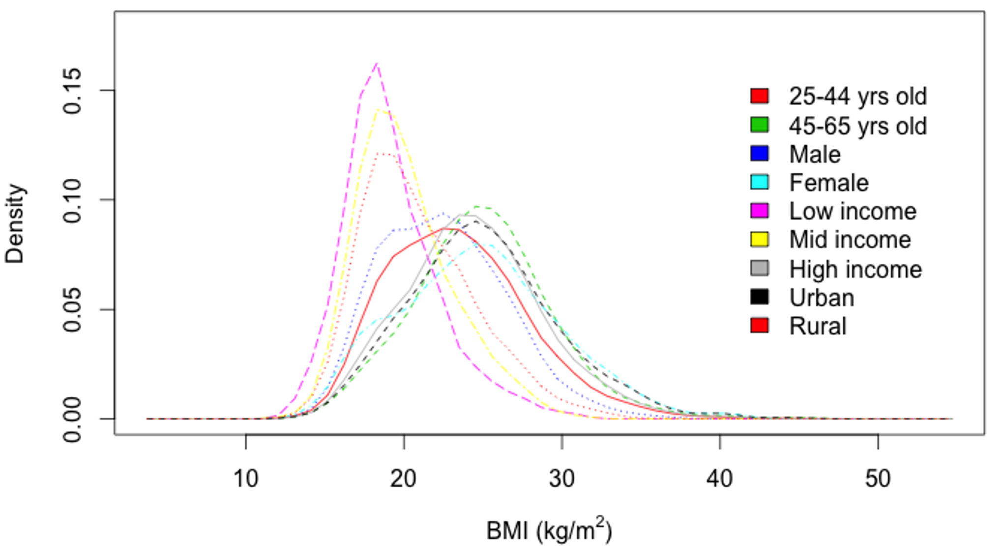 "Body mass index (BMI) distributions among cohorts (kg/m<sup>2</sup>), 2010 <em class=""ref"">[31]</em>."