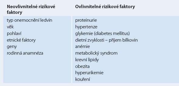 Rizikové faktory chronického onemocnění ledvin [1,6].