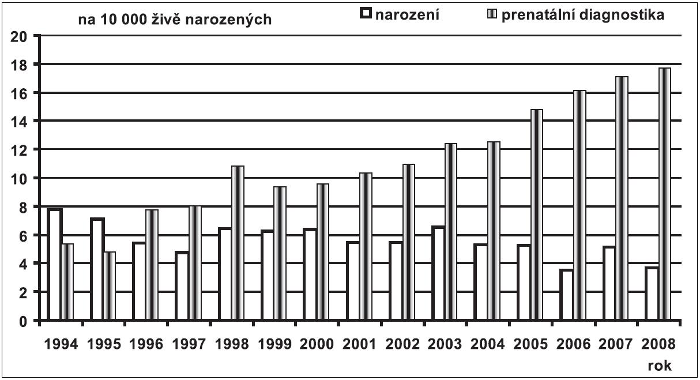 Prenatální a postnatální záchyt Downova syndromu v České republice v období 1994 – 2008