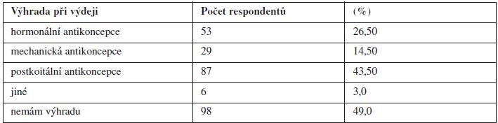 Výhrada svědomí respondentů k výdeji vybraných položek