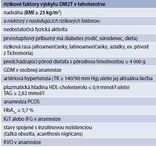 Tab. 7.4   Tehotné ženy s rizikom výskytu DM2T – rizikové faktory