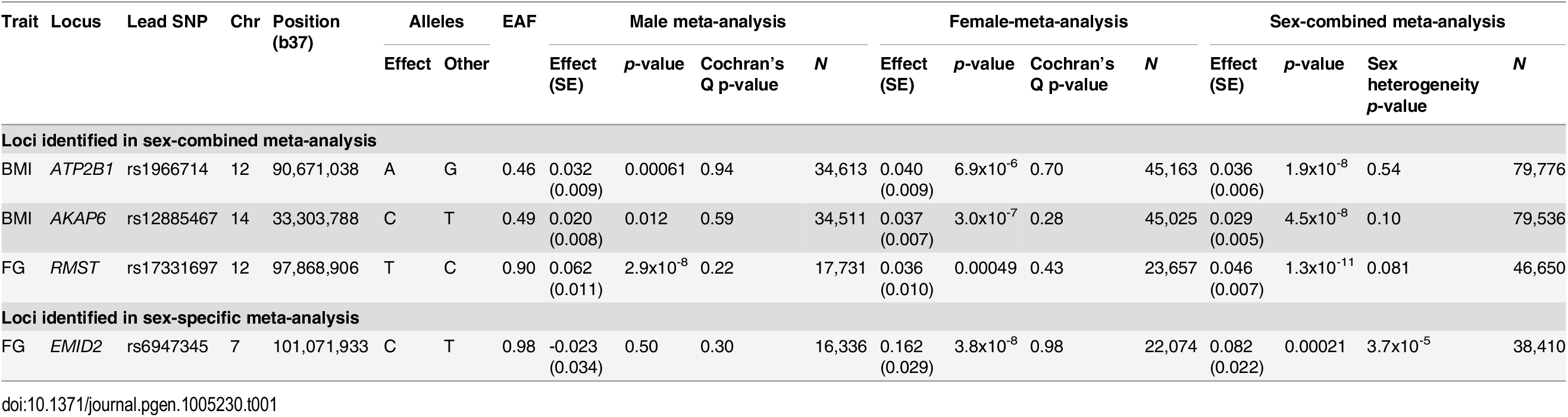 Novel loci for glycaemic and obesity-related traits achieving genome-wide significance (<i>p</i><5x10<sup>-8</sup>).
