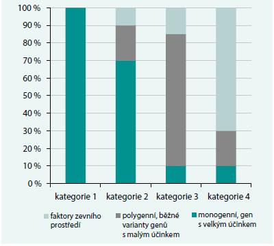 Graf. Podíl genetické determinace a faktorů zevního prostředí na fenotypickém obraze dyslipidemie u FKH. Upraveno podle [15]
